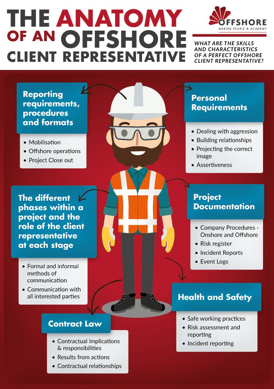 offshore client representative skills and characteristics